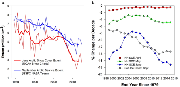 Northern Hemisphere June snow cover extent and September Arctic sea ice extent and percent change per decade