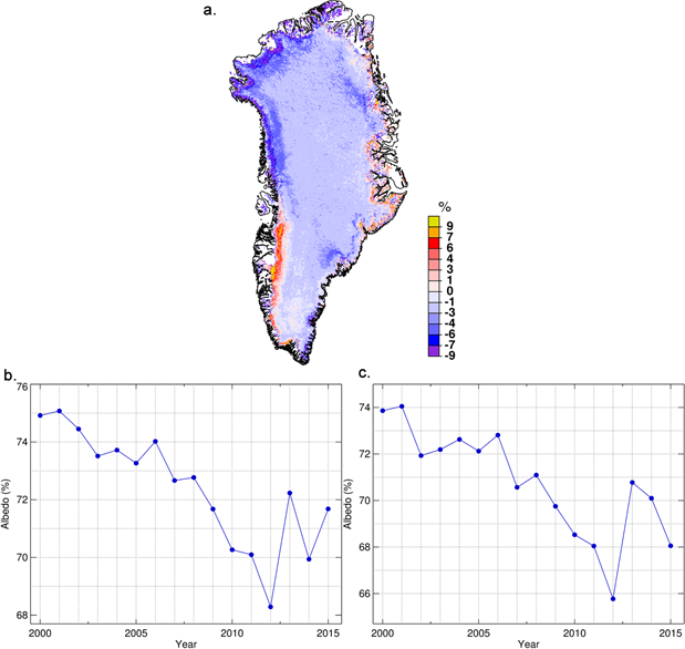 Greenland Ice Sheet surface albedo anomaly, average July albedo, average surface albedo