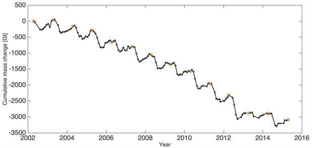 Cumulative change in the total mass of the Greenland Ice Sheet
