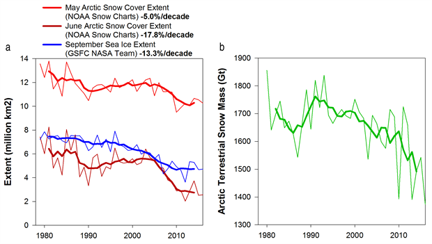 Arctic snow cover extent and Arctic terrestrial snow mass time series