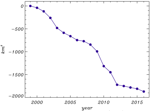 Cumulative net area change of the widest and fastest-flowing marine-terminating glaciers
