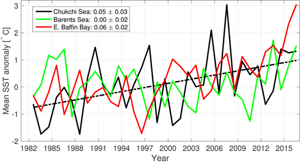 Time series of area-averaged SST anomalies