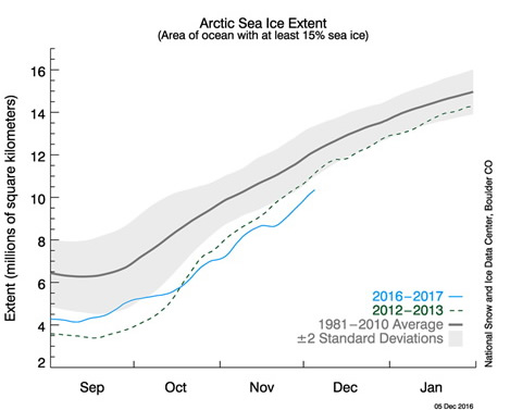 Arctic sea ice extent during fall freeze-up