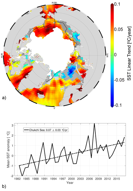 Linear SST trend and area-averaged SST anomalies