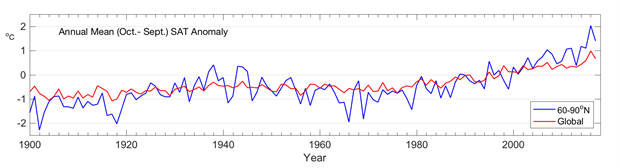 Arctic and global mean annual land surface air temperature anomalies