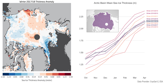 Sea ice thickness graphs