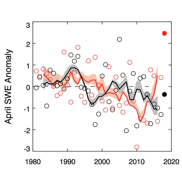Graph of mean April SWE anomalies for Arctic land areas calculated for North American and Eurasian sectors of the Arctic