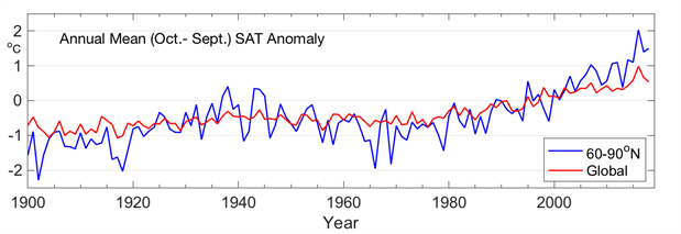 Time series of Arctic and global mean annual land surface air temperature anomalies