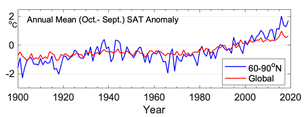 Graph of arctic and global mean annual land surface air temperature anomalies