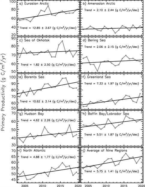 Graphs of primary productivity in nine regions of the Northern Hemisphere