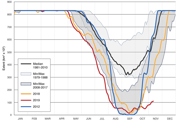 Time series of 2019 sea ice extent in the Chukchi Sea