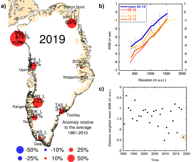 Greenland map and graphs