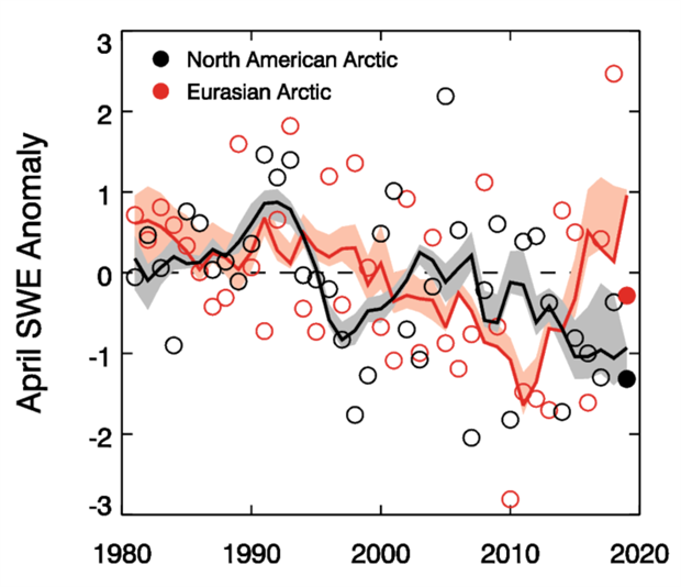Plot of mean April SWE anomalies for Arctic land areas